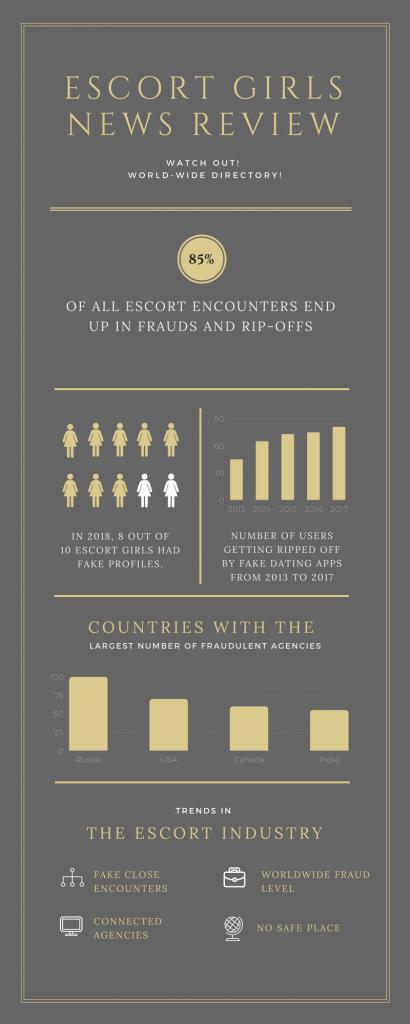 Escort Girls News Infographic
