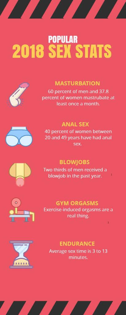 Infographic 2018 sex stats